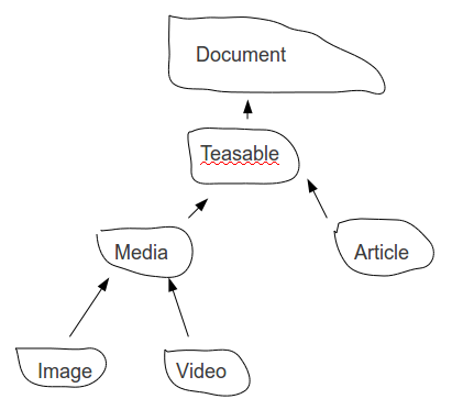 Simple document model